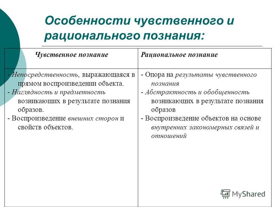 Чувственное и рациональное познание. реферат. философия. 2015-06-18