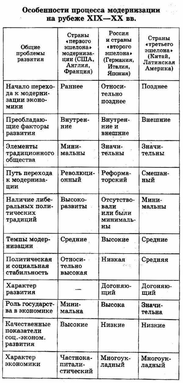 Особенности российской модернизации начала 20 века. история россии :: syl.ru
