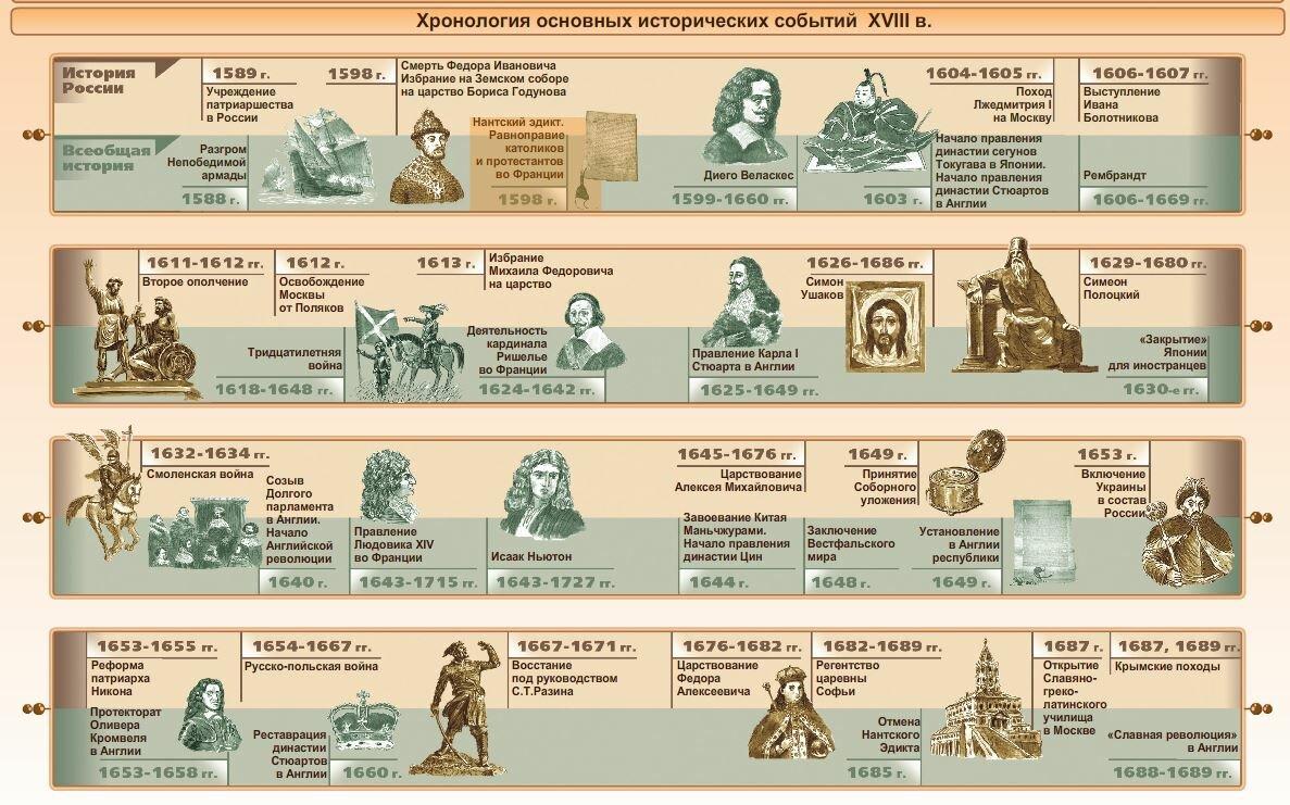 Что такое хронология: определение. что изучает хронология?