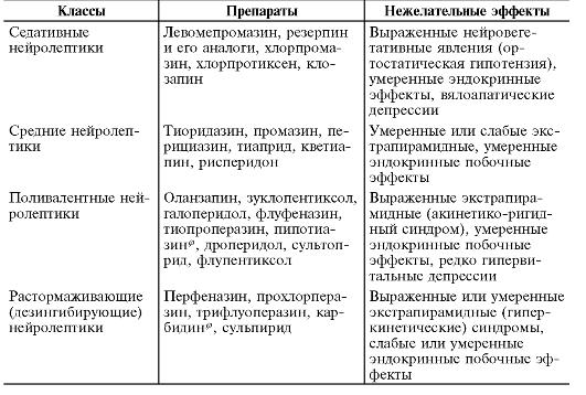 Классификация нейролептиков (антипсихотиков)