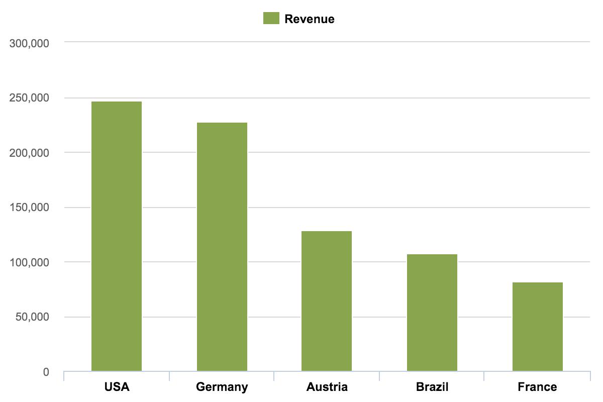 Как визуализировать данные: типы графиков | медиа нетологии: образовательная платформа