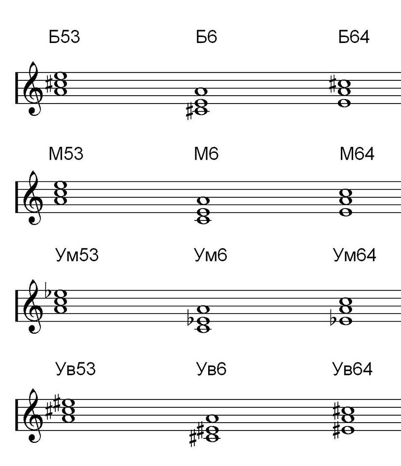 Обращение (музыка) — википедия