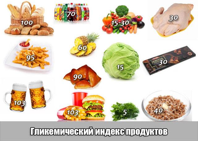 Создаем режим правильного питания и похудения