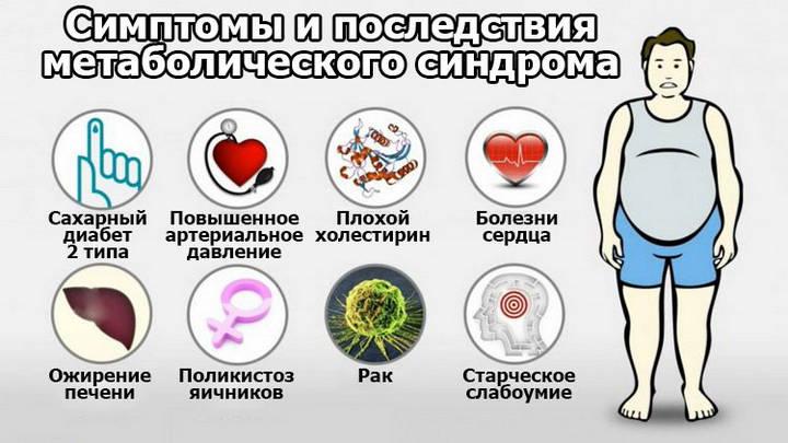Метаболический синдром. причины, симптомы и признаки, диагностика и лечение патологии. :: polismed.com