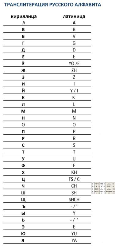 Транслитерация — википедия с видео // wiki 2