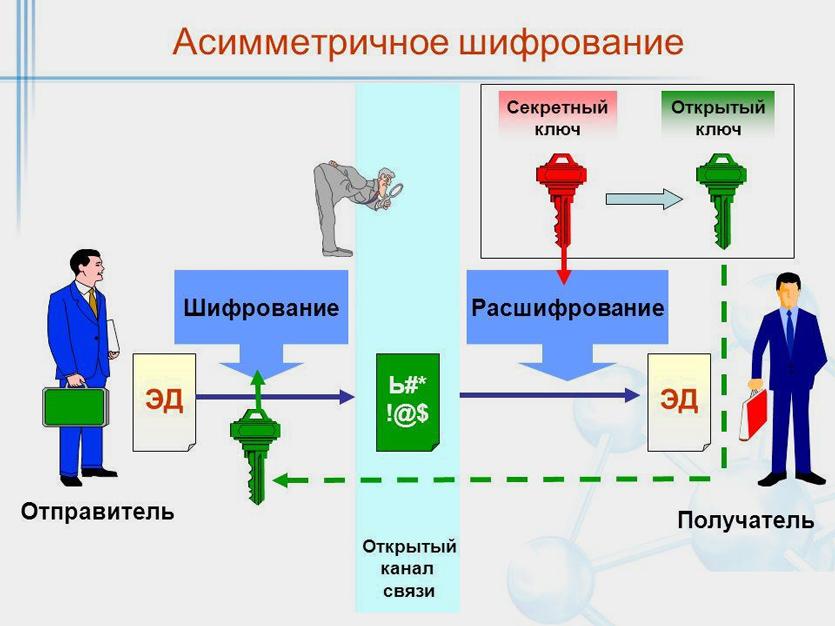 История шифрования. противостояние шифрования и спецслужб.