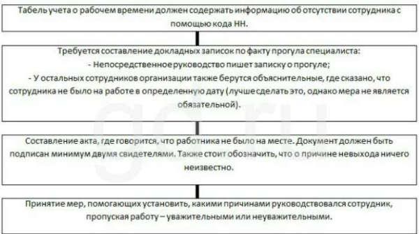 Увольнение за прогул 2020 —пошаговая инструкция, схема, процедура