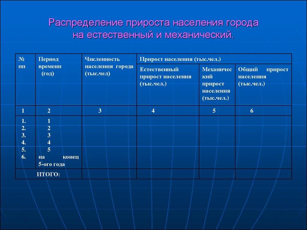 Что такое естественный прирост населения: определение, особенности и интересные факты :: syl.ru