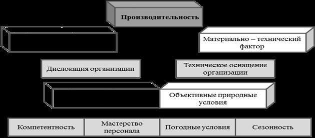 Производительность труда — википедия