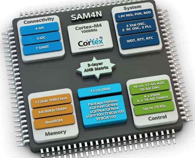 Микроконтроллер и микропроцессор — в чём разница?