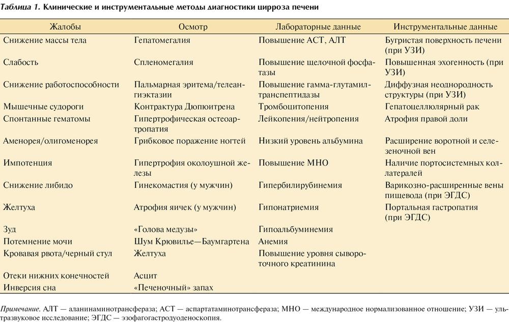 Синдром холестаза: симптомы, диагностика, лечение