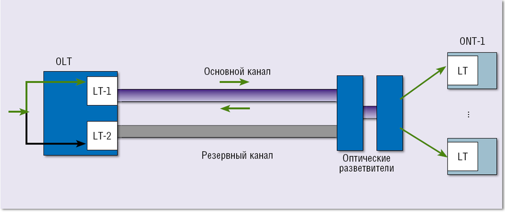 Резервирование - вики