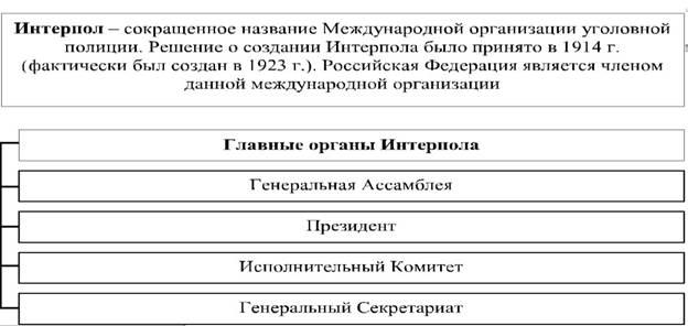 Интерпол — википедия