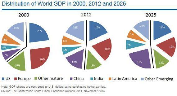 Объекты мирового хозяйства