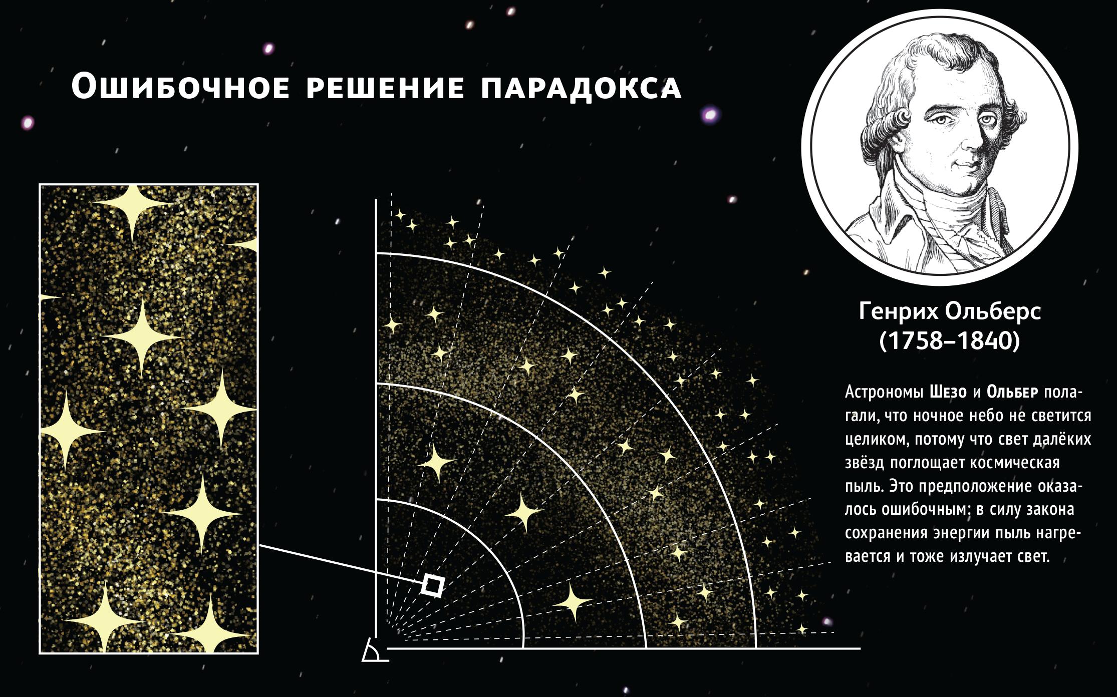 3.2. решение фотометрического парадокса / почему небо темное. как устроена вселенная / библиотека / наша-природа.рф