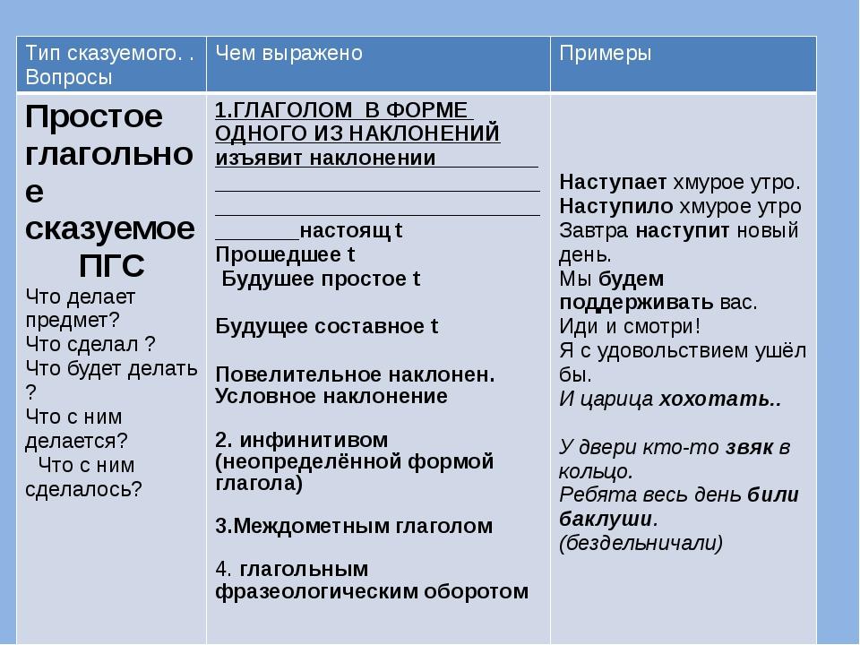 Предложение. члены предложения: главные и второстепенные | русский язык