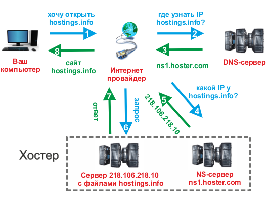 Что такое облачный сервер и как он работает
