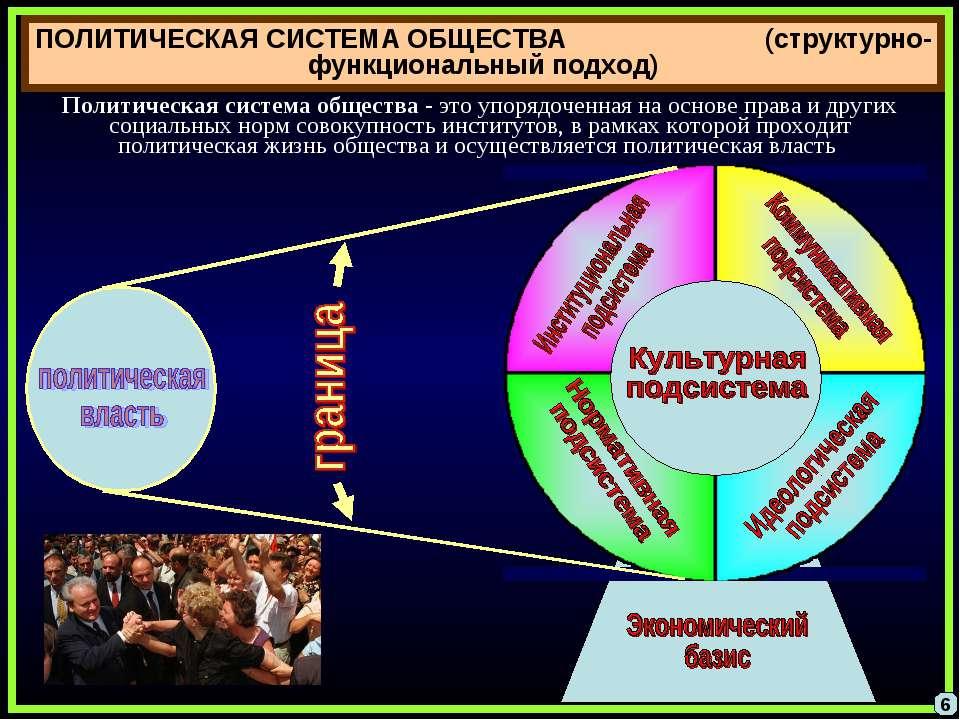 Структура и функции политической системы. стабильность и эффективность политической системы.   категории политичсекой науки вики   fandom