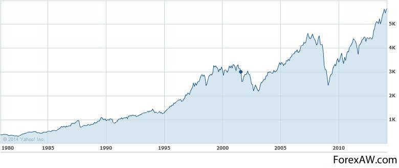 Индекс доу джонса - как инструмент торговли на форекс