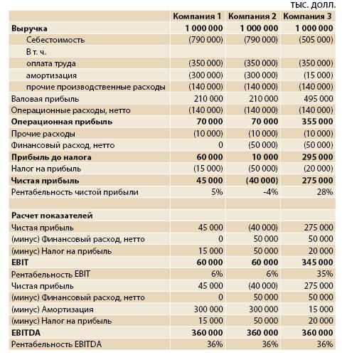 Операционные расходы