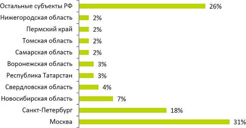 Лекция 1. понятие о системе программирования (стр. 1 ) | контент-платформа pandia.ru