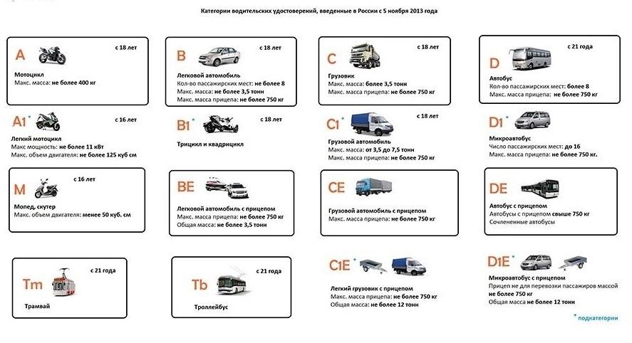 Категория b1 в правах в 2020 году – значение и порядок получения   помощь водителям в 2020 и 2021 году