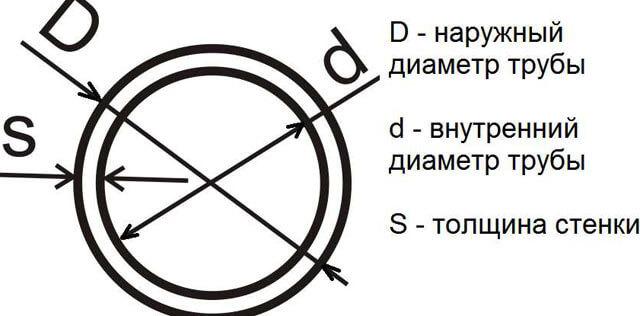 Поперечное сечение: в чем измеряется, формула площади измерения