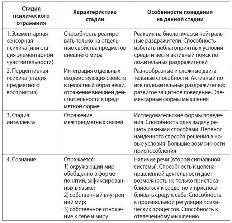 Сознание — википедия