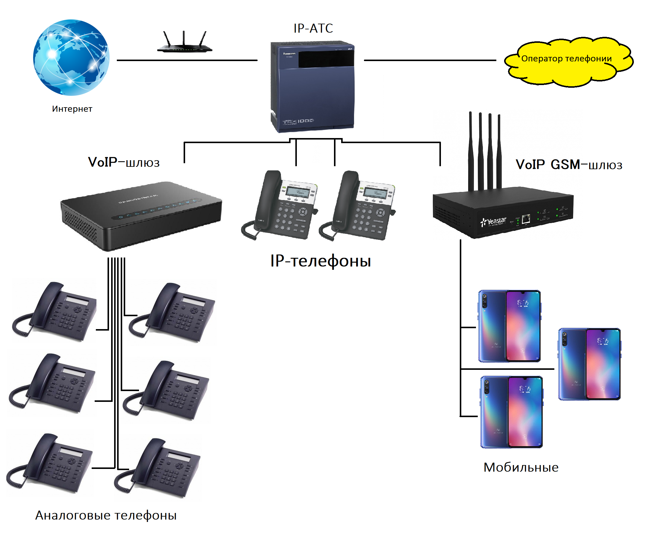 Ip-, voip-, sip-телефония: подходы разные — цель одна