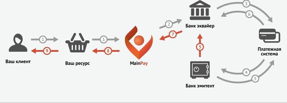 Что знает о вас эмитент вашей платежной карты?
