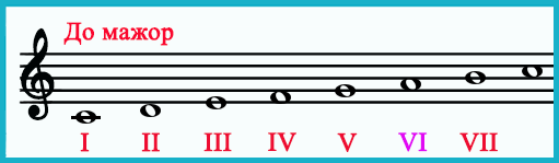 Квинтовый круг - о музыке понятным языком