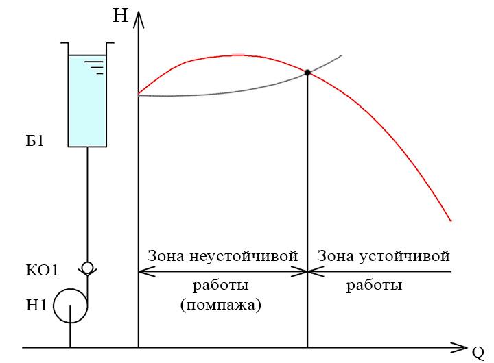 Явление - помпаж  - большая энциклопедия нефти и газа, статья, страница 2