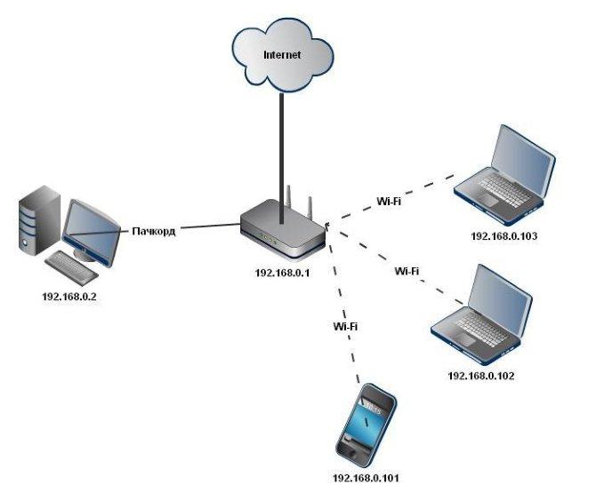 Локальная сеть: определение и назначение, типы и порядок построения