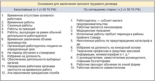 О срочном трудовом договоре: условия заключения, сроки, продление, важные вопросы