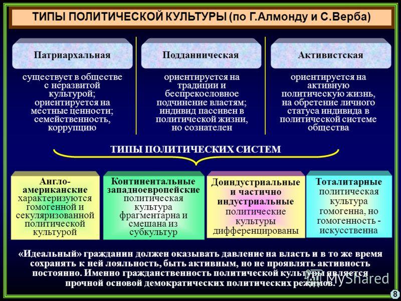 14.3. проявления политической культуры. массы и лидеры в политике. культурология: учебник для вузов