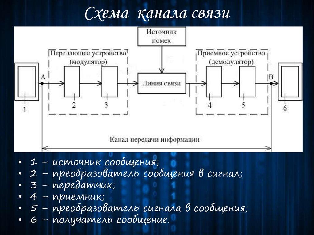 Канал связи - википедия