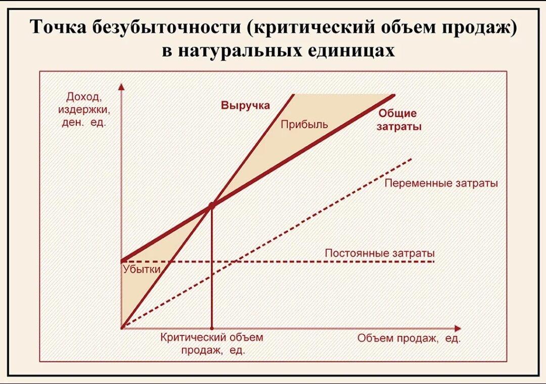 График что это? значение слова график