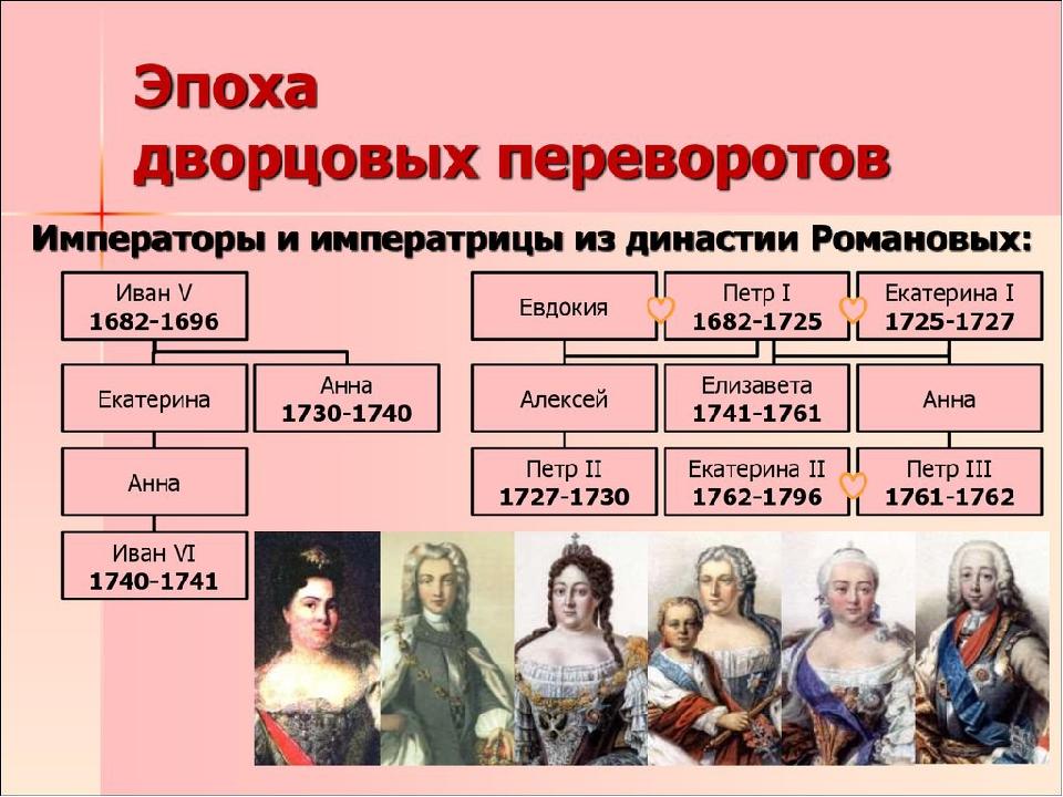 Эпоха дворцовых переворотов в россии кратко (1725-1762), о начале и итогах в таблице