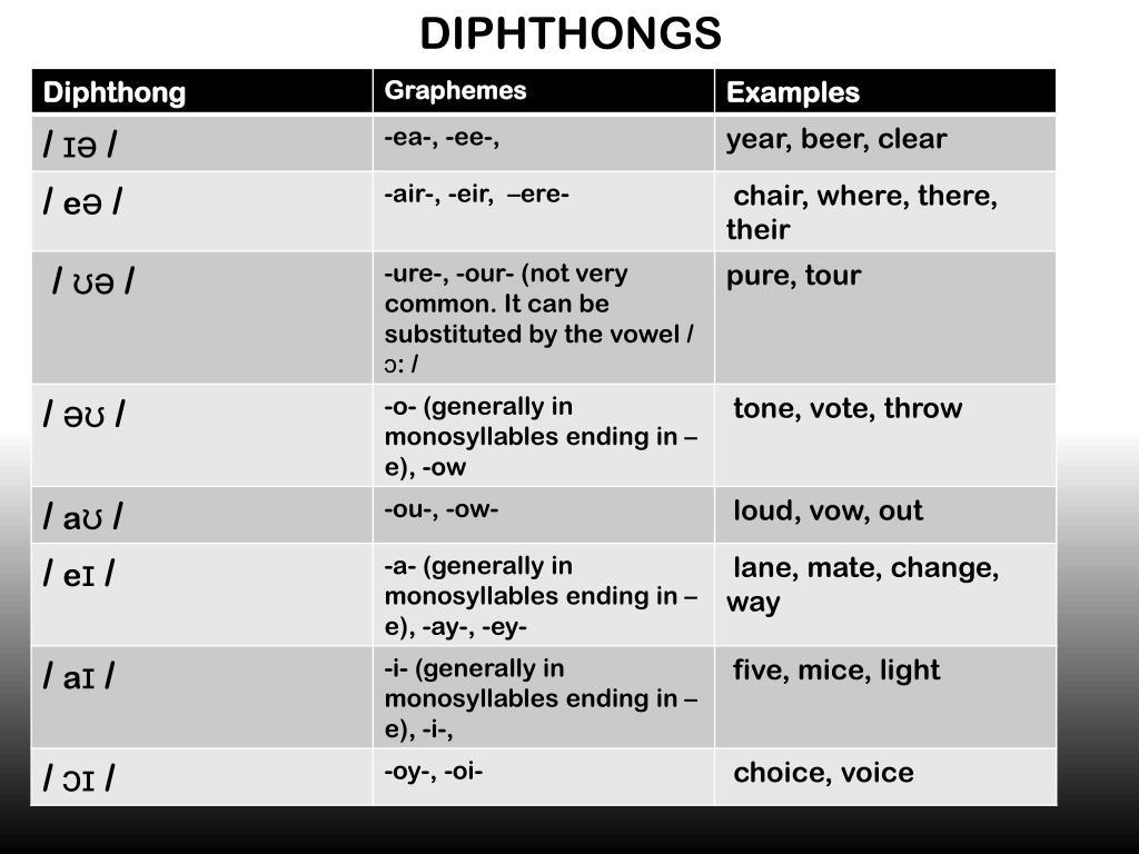 Дифтонг что это? значение слова дифтонг