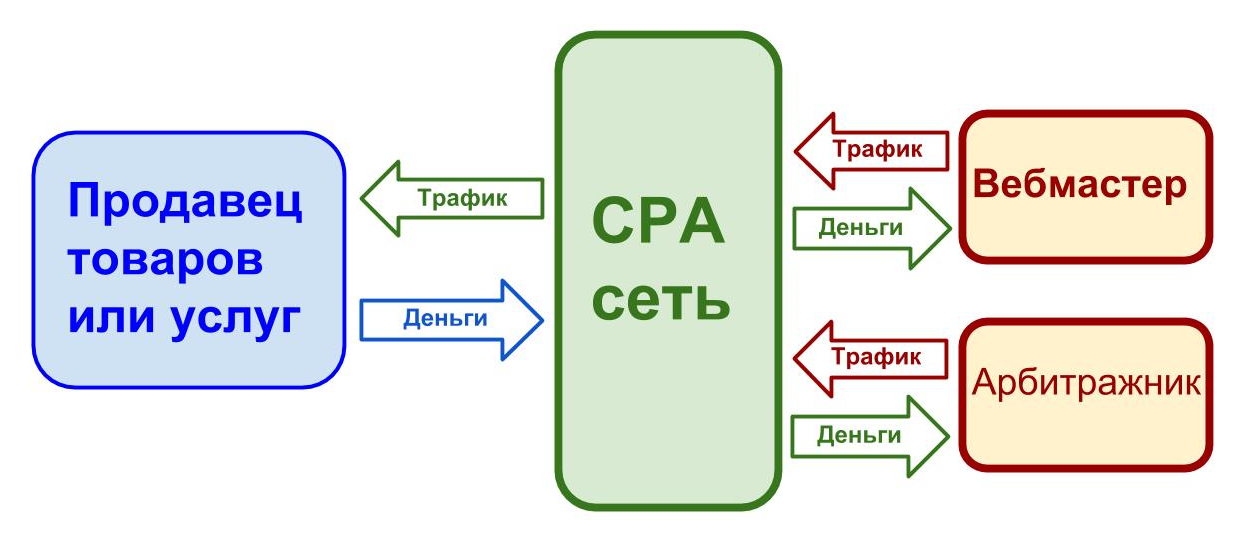 Cpa: что это такое, как посчитать cost-per-action - примеры площадок
