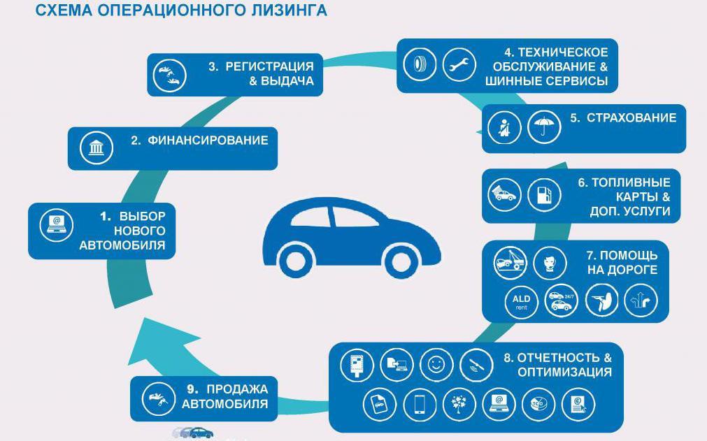 Как взять автомобиль в лизинг физическим лицам: 7 главных правил — finfex.ru