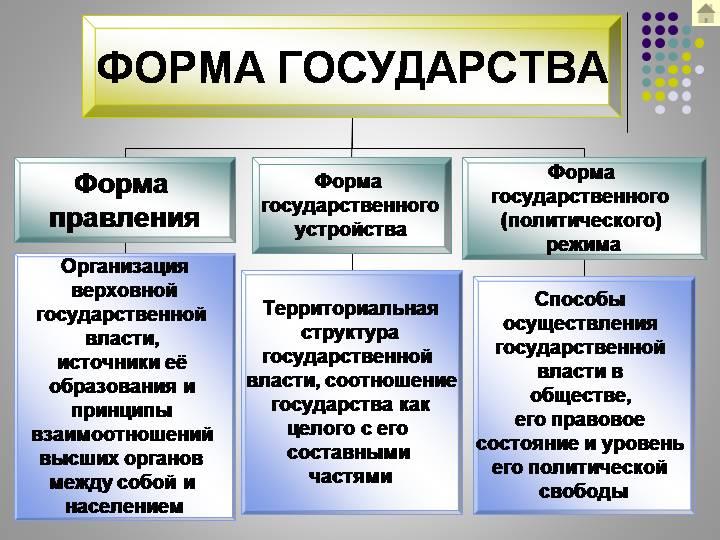 Основные формы правления: понятия и виды, таблица форм правления государства | tvercult.ru