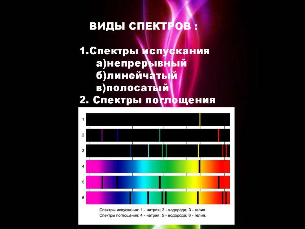 Электронный спектр - поглощение  - большая энциклопедия нефти и газа, статья, страница 1