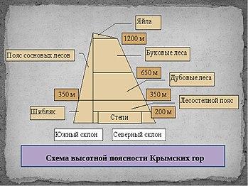 Высотная поясность — википедия. что такое высотная поясность