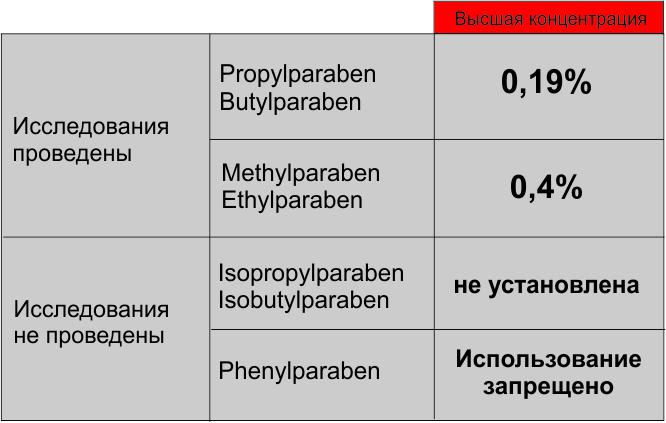 Что такое парабены? чем они опасны для организма?