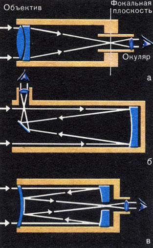 Что такое рефлектор: понятие, определение, виды рефлекторов, их устройство и варианты применения