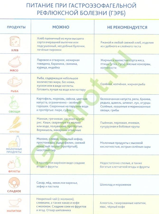 Дуодено-гастральный гастрит рефлюкс: хронический, атрофический, очаговый