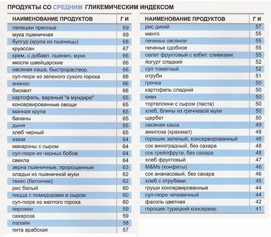 Что такое гликемический индекс продуктов питания