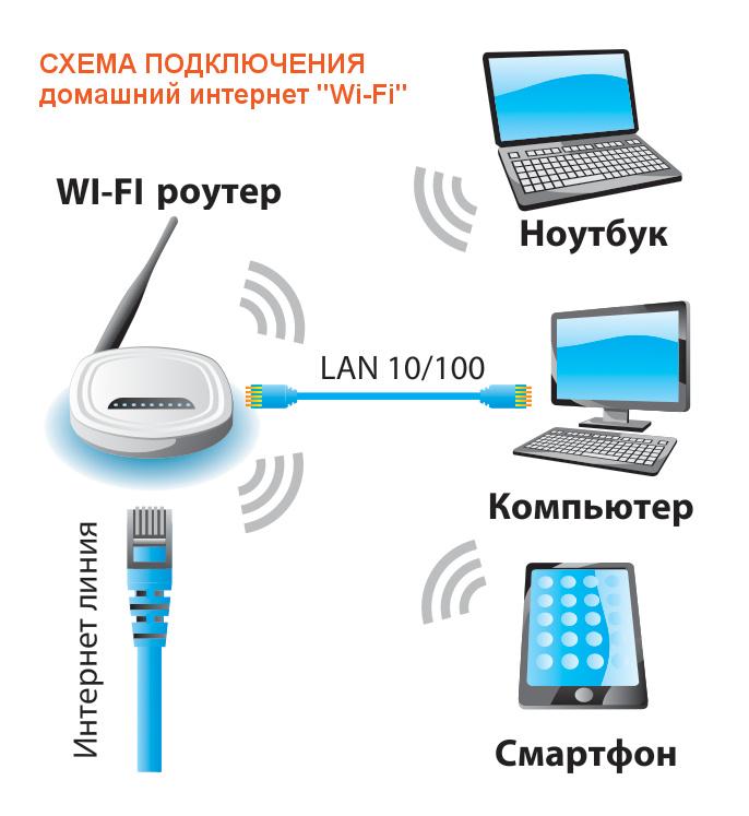 Что такое вай фай и как работает интернет по воздуху