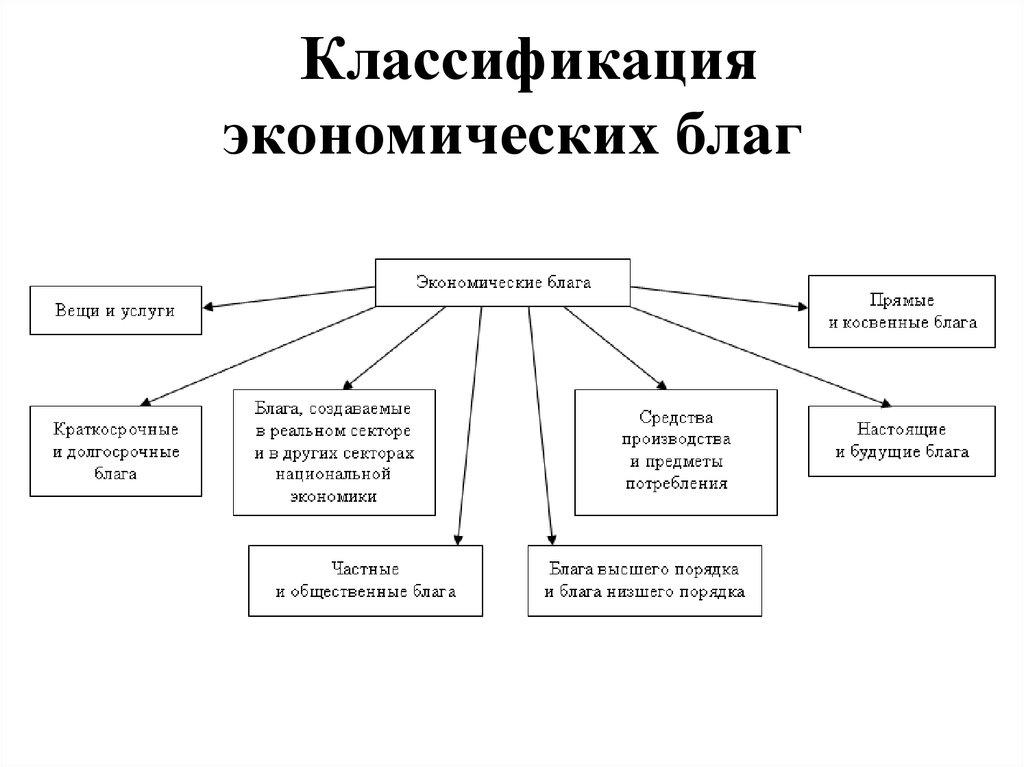 Благо (экономика) — википедия. что такое благо (экономика)